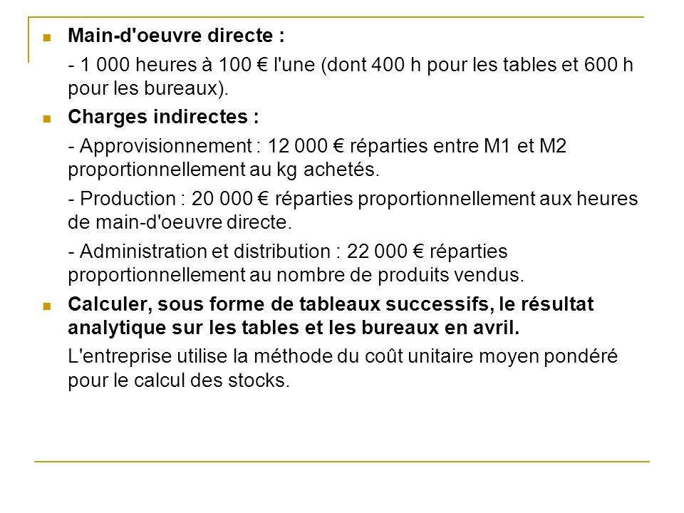 Main-d'oeuvre directe : - 1 000 heures à 100 l'une (dont 400 h pour les tables et 600 h pour les bureaux). Charges indirectes : - Approvisionnement :