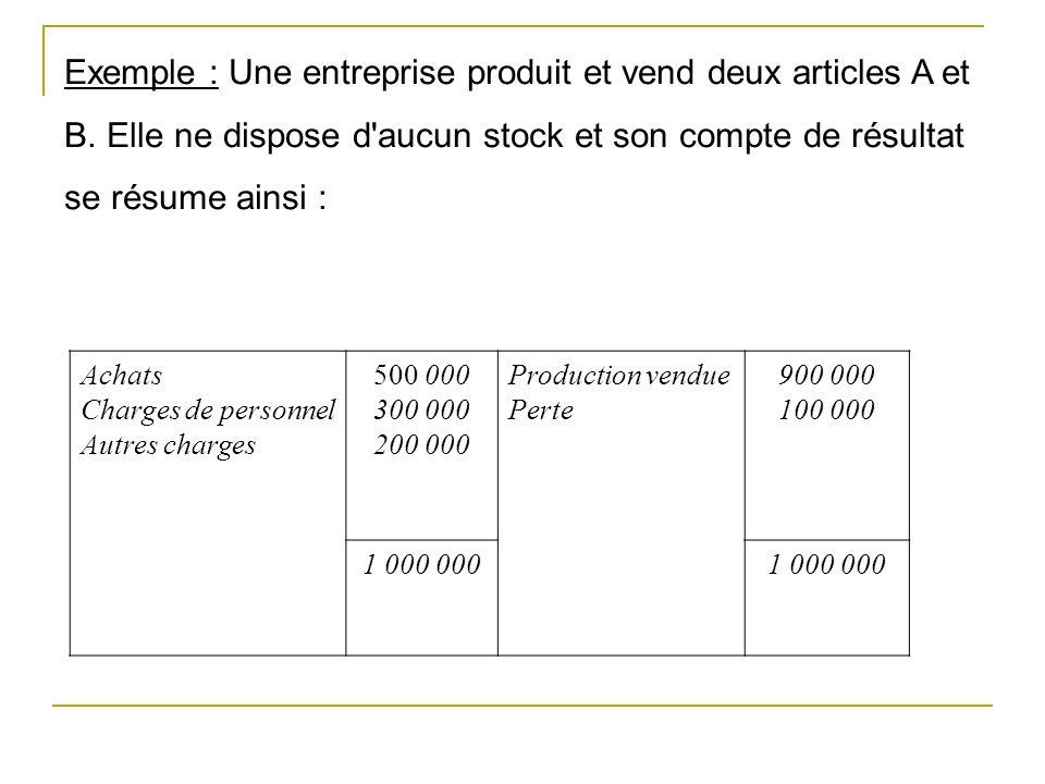 Exemple : Une entreprise produit et vend deux articles A et B.