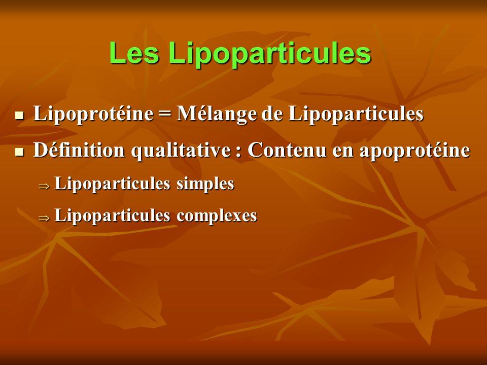Les Lipoparticules Lipoprotéine = Mélange de Lipoparticules Lipoprotéine = Mélange de Lipoparticules Définition qualitative : Contenu en apoprotéine Définition qualitative : Contenu en apoprotéine Lipoparticules simples Lipoparticules simples Lipoparticules complexes Lipoparticules complexes