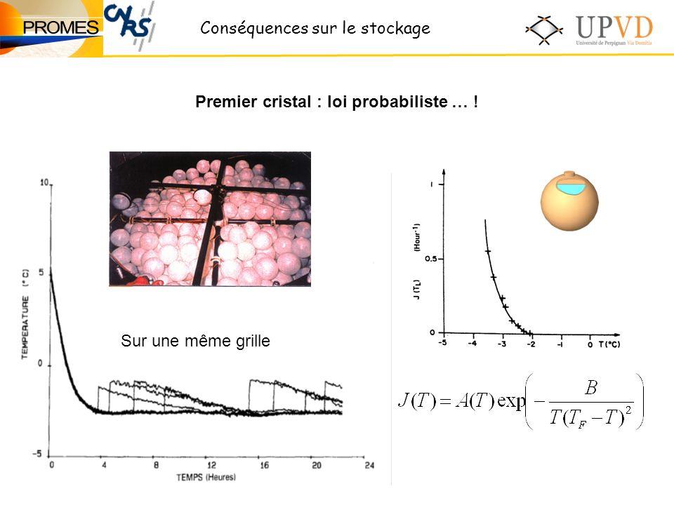 Conséquences sur le stockage Sur une même grille Premier cristal : loi probabiliste … !