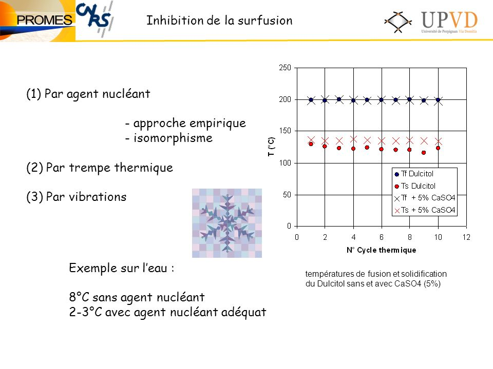 Inhibition de la surfusion (1) Par agent nucléant - approche empirique - isomorphisme (2) Par trempe thermique (3) Par vibrations Exemple sur leau : 8°C sans agent nucléant 2-3°C avec agent nucléant adéquat températures de fusion et solidification du Dulcitol sans et avec CaSO4 (5%)