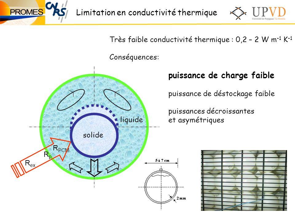 Très faible conductivité thermique : 0,2 – 2 W m -1 K -1 Conséquences: puissance de charge faible puissance de déstockage faible puissances décroissantes et asymétriques R ex liquide RpRp R PCM solide Limitation en conductivité thermique
