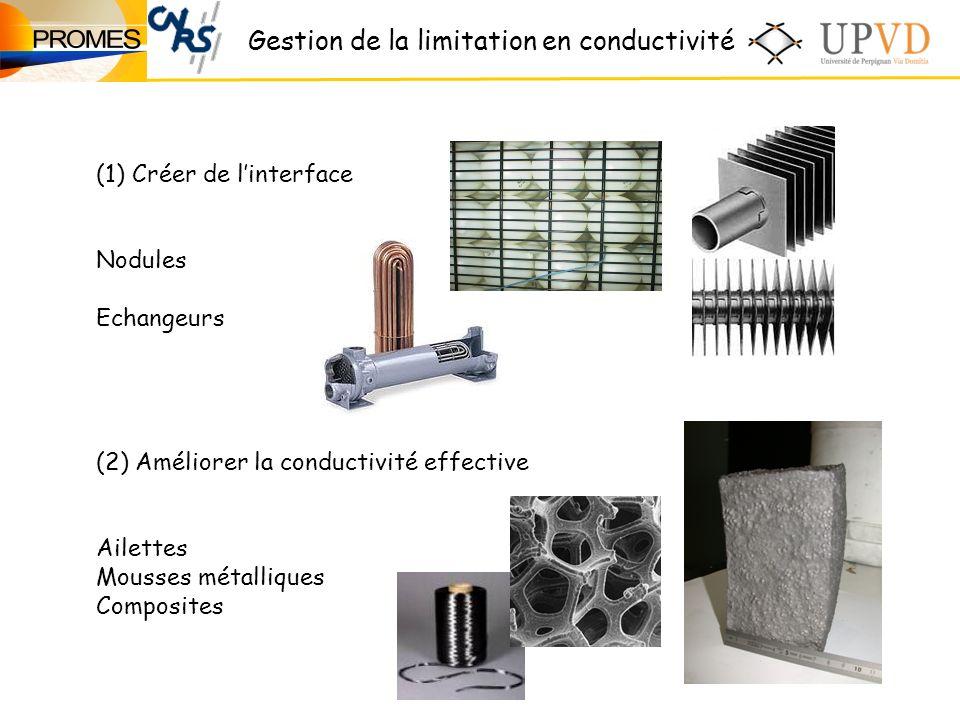 (1)Créer de linterface Nodules Echangeurs (2) Améliorer la conductivité effective Ailettes Mousses métalliques Composites Gestion de la limitation en conductivité