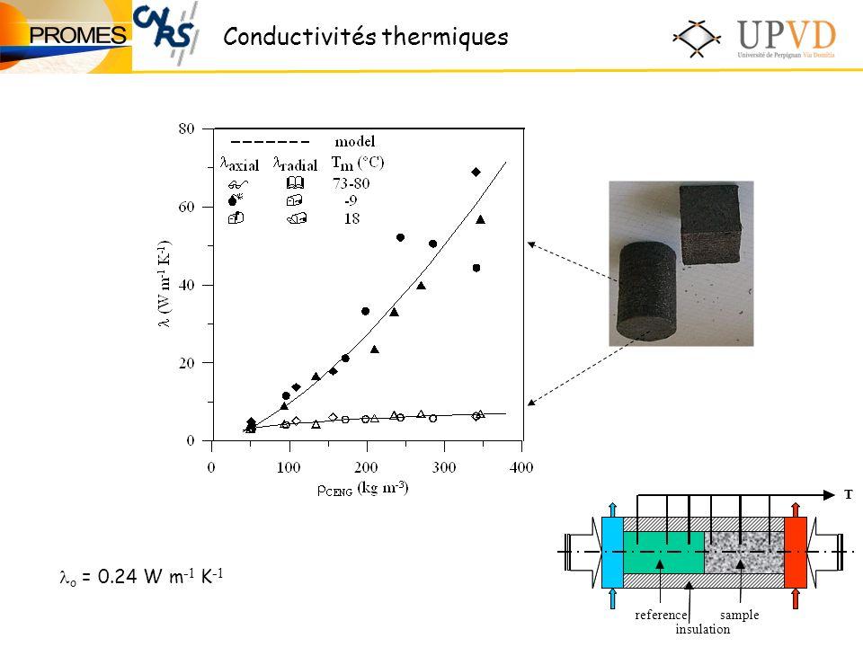 Conductivités thermiques o = 0.24 W m -1 K -1 T insulation T referencesample