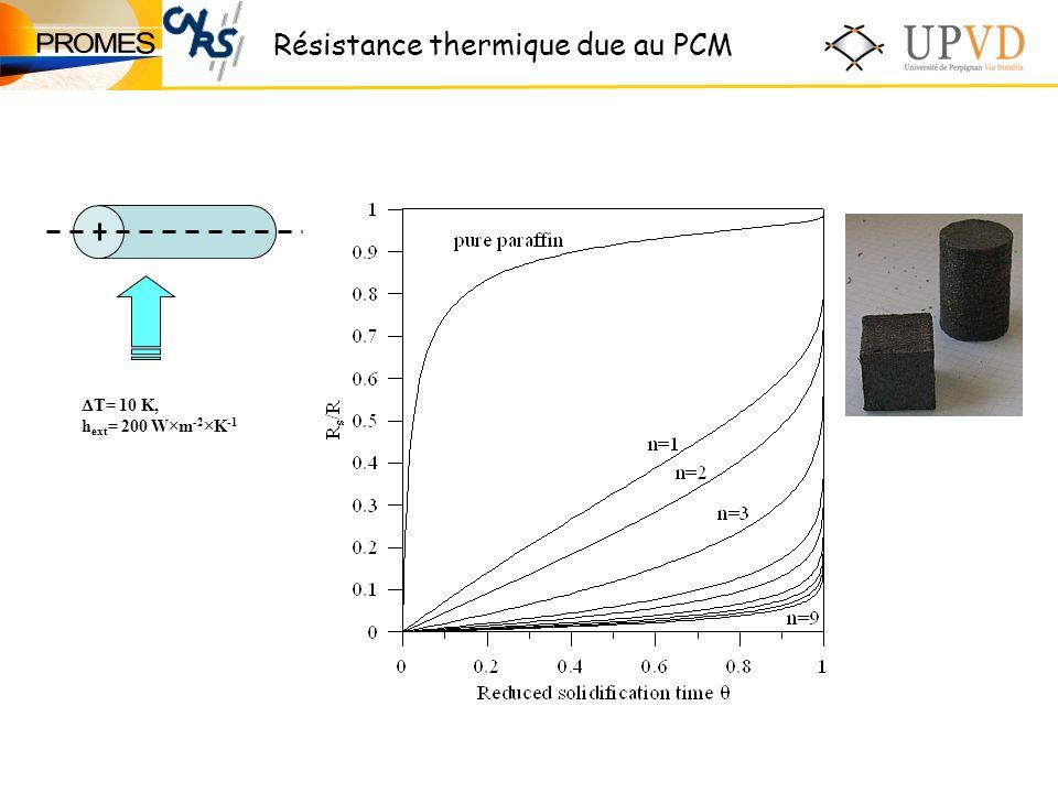 Résistance thermique due au PCM T= 10 K, h ext = 200 W×m -2 ×K -1