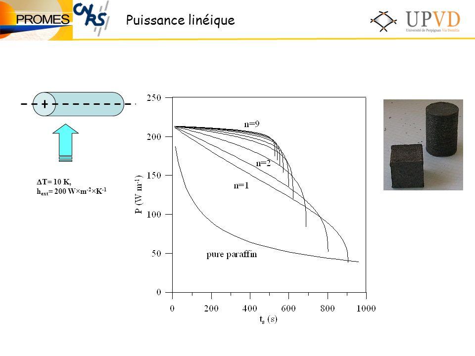 Puissance linéique T= 10 K, h ext = 200 W×m -2 ×K -1