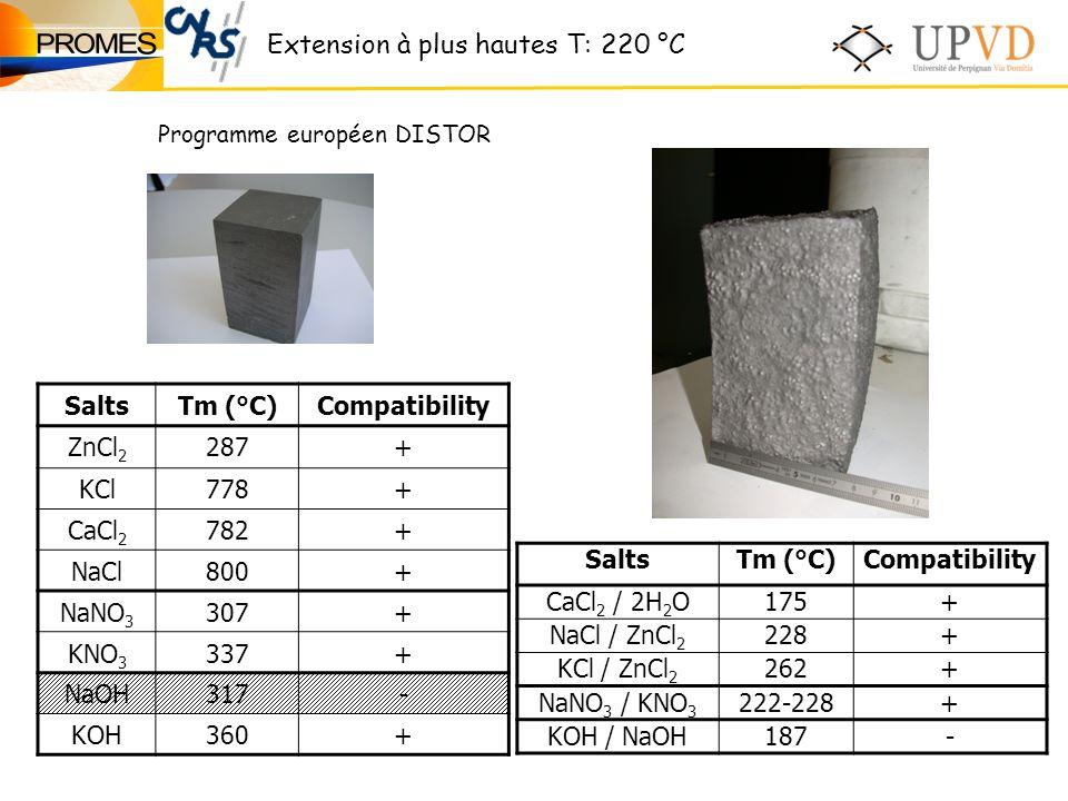 SaltsTm (°C)Compatibility ZnCl 2 287+ KCl778+ CaCl 2 782+ NaCl800+ NaNO 3 307+ KNO 3 337+ NaOH317- KOH360+ SaltsTm (°C)Compatibility CaCl 2 / 2H 2 O175+ NaCl / ZnCl 2 228+ KCl / ZnCl 2 262+ NaNO 3 / KNO 3 222-228+ KOH / NaOH187- Extension à plus hautes T: 220 °C Programme européen DISTOR