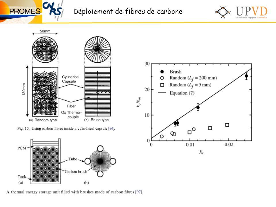 Déploiement de fibres de carbone
