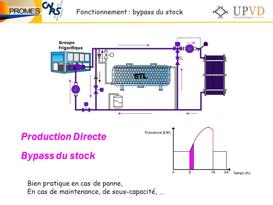Production Directe Bypass du stock Fonctionnement : bypass du stock Bien pratique en cas de panne, En cas de maintenance, de sous-capacité, …
