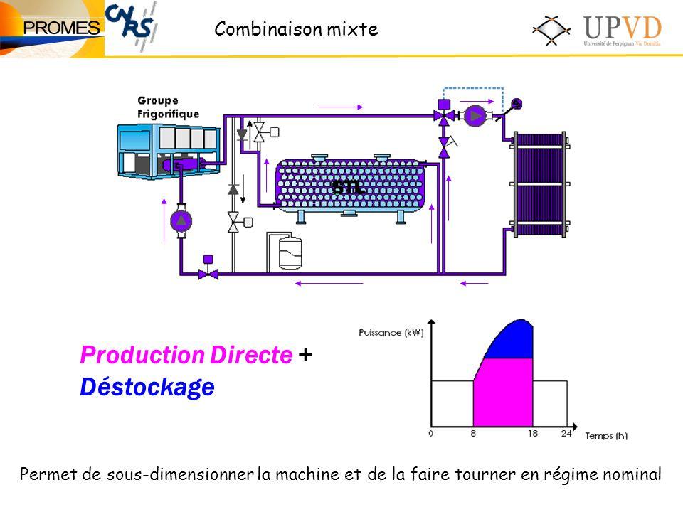 Production Directe + Déstockage Combinaison mixte Permet de sous-dimensionner la machine et de la faire tourner en régime nominal