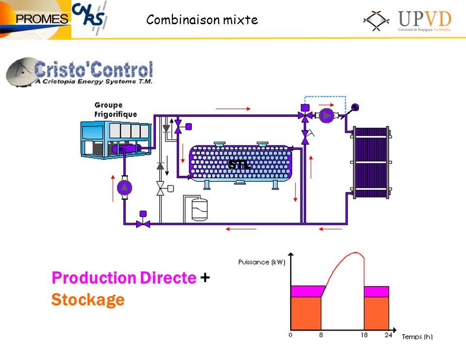 Production Directe + Stockage Combinaison mixte