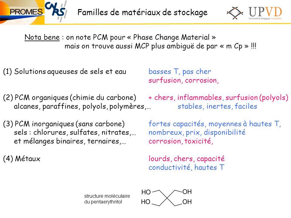 Familles de matériaux de stockage Nota bene : on note PCM pour « Phase Change Material » mais on trouve aussi MCP plus ambiguë de par « m Cp » !!.