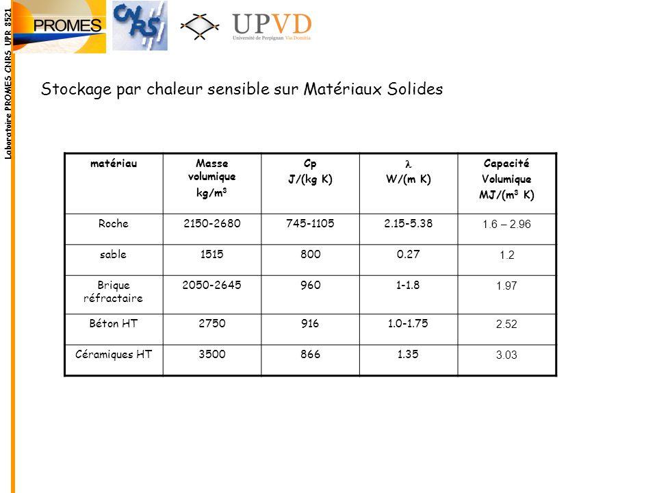 Stockage par chaleur sensible sur Matériaux Solides matériauMasse volumique kg/m 3 Cp J/(kg K) W/(m K) Capacité Volumique MJ/(m 3 K) Roche2150-2680745