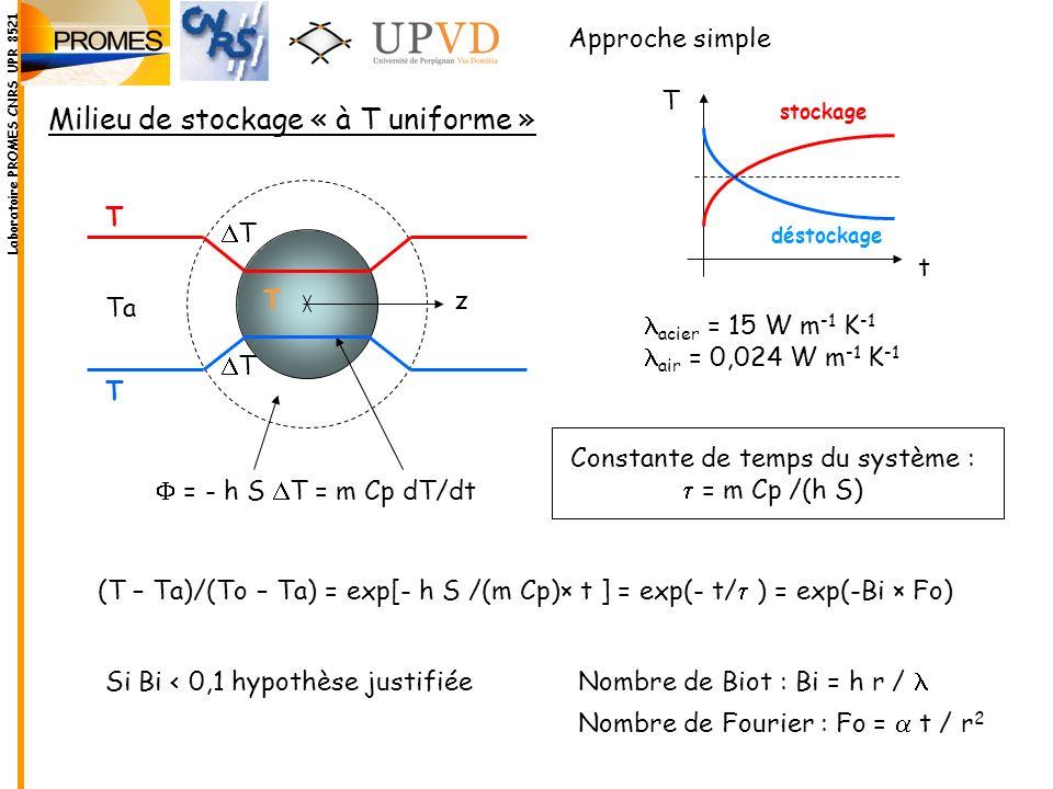 Milieu de stockage « à T uniforme » T acier = 15 W m -1 K -1 air = 0,024 W m -1 K -1 = - h S T = m Cp dT/dt z T T (T – Ta)/(To – Ta) = exp[- h S /(m C