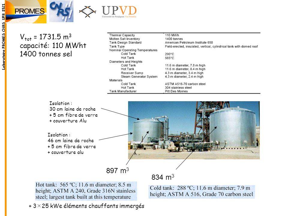 834 m 3 V tot = 1731.5 m 3 capacité: 110 MWht 1400 tonnes sel 897 m 3 Laboratoire PROMES CNRS UPR 8521 + 3 25 kWe éléments chauffants immergés Isolati