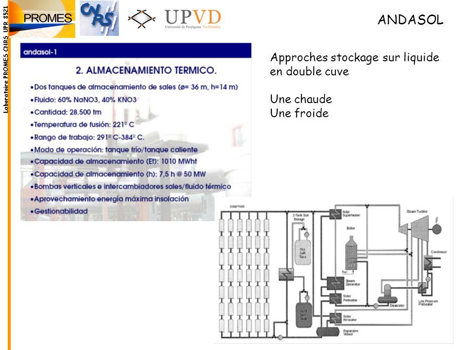 ANDASOL Laboratoire PROMES CNRS UPR 8521 Approches stockage sur liquide en double cuve Une chaude Une froide