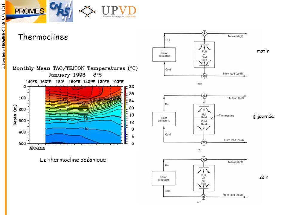 Le thermocline océanique matin ½ journée soir Thermoclines Laboratoire PROMES CNRS UPR 8521