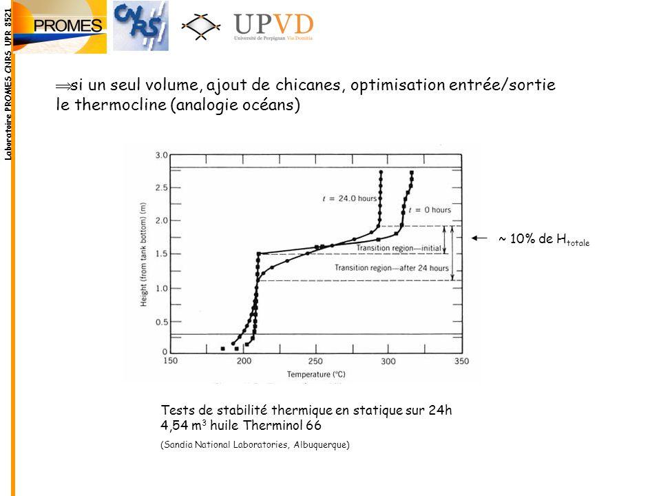 si un seul volume, ajout de chicanes, optimisation entrée/sortie le thermocline (analogie océans) Tests de stabilité thermique en statique sur 24h 4,5