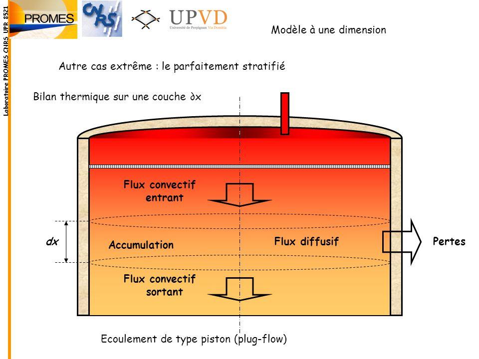 Bilan thermique sur une couche x Flux convectif entrant Flux convectif sortant Flux diffusif Accumulation Pertes dx Modèle à une dimension Autre cas e