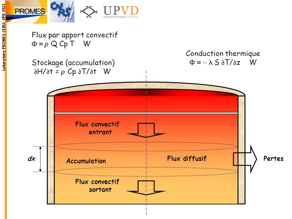 Flux convectif entrant Flux convectif sortant Flux diffusif Accumulation Pertes dx Stockage (accumulation) H/ t = Cp T/ t W Conduction thermique S T/