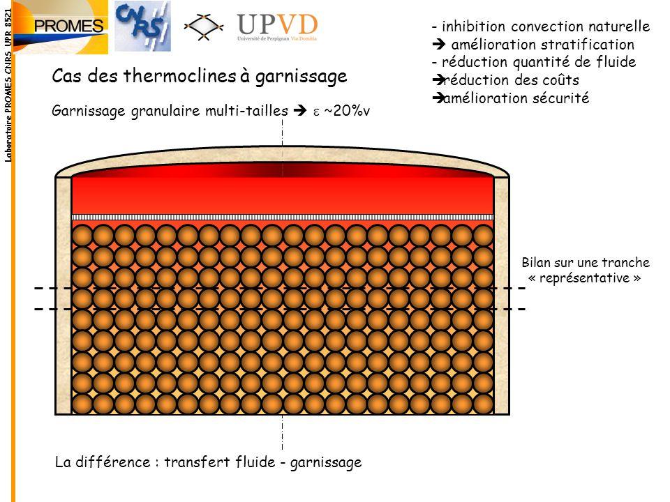 Cas des thermoclines à garnissage Bilan sur une tranche « représentative » La différence : transfert fluide - garnissage Garnissage granulaire multi-t