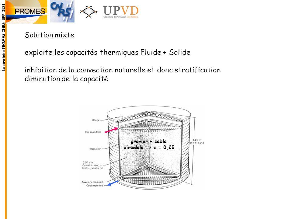 Solution mixte exploite les capacités thermiques Fluide + Solide inhibition de la convection naturelle et donc stratification diminution de la capacit