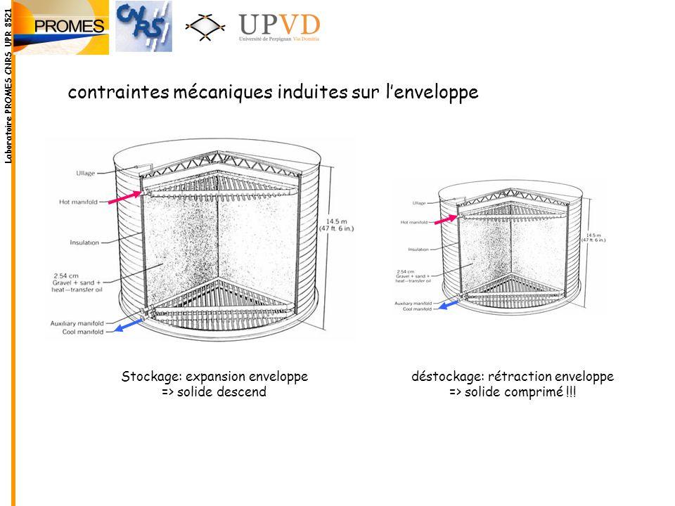 Stockage: expansion enveloppe => solide descend déstockage: rétraction enveloppe => solide comprimé !!! contraintes mécaniques induites sur lenveloppe