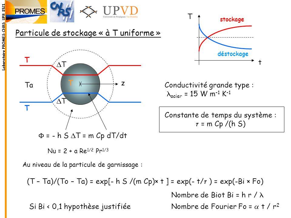 Particule de stockage « à T uniforme » Conductivité grande type : acier = 15 W m -1 K -1 (T – Ta)/(To – Ta) = exp[- h S /(m Cp)× t ] = exp(- t/ ) = ex