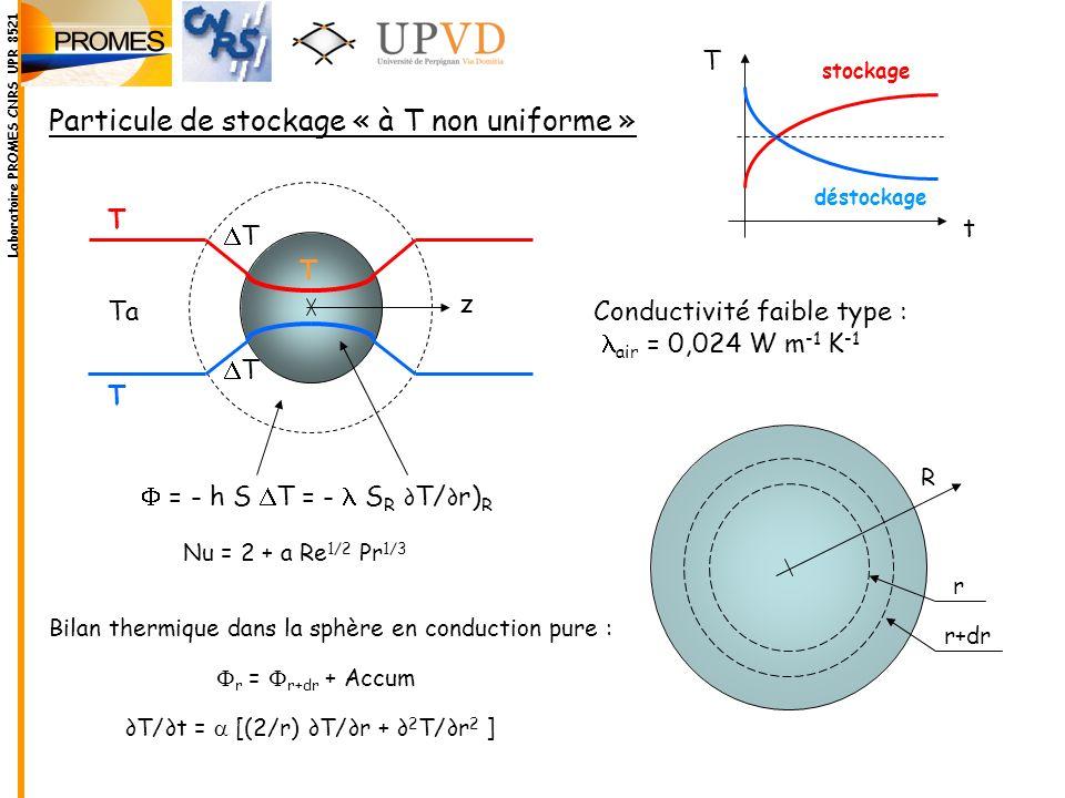 Particule de stockage « à T non uniforme » T Conductivité faible type : air = 0,024 W m -1 K -1 = - h S T = - S R T/ r) R z T T Ta T T stockage déstoc