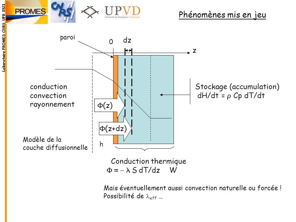 Phénomènes mis en jeu Conduction thermique S dT/dz W Stockage (accumulation) dH/dt = Cp dT/dt dz (z) (z+dz) conduction convection rayonnement z Labora