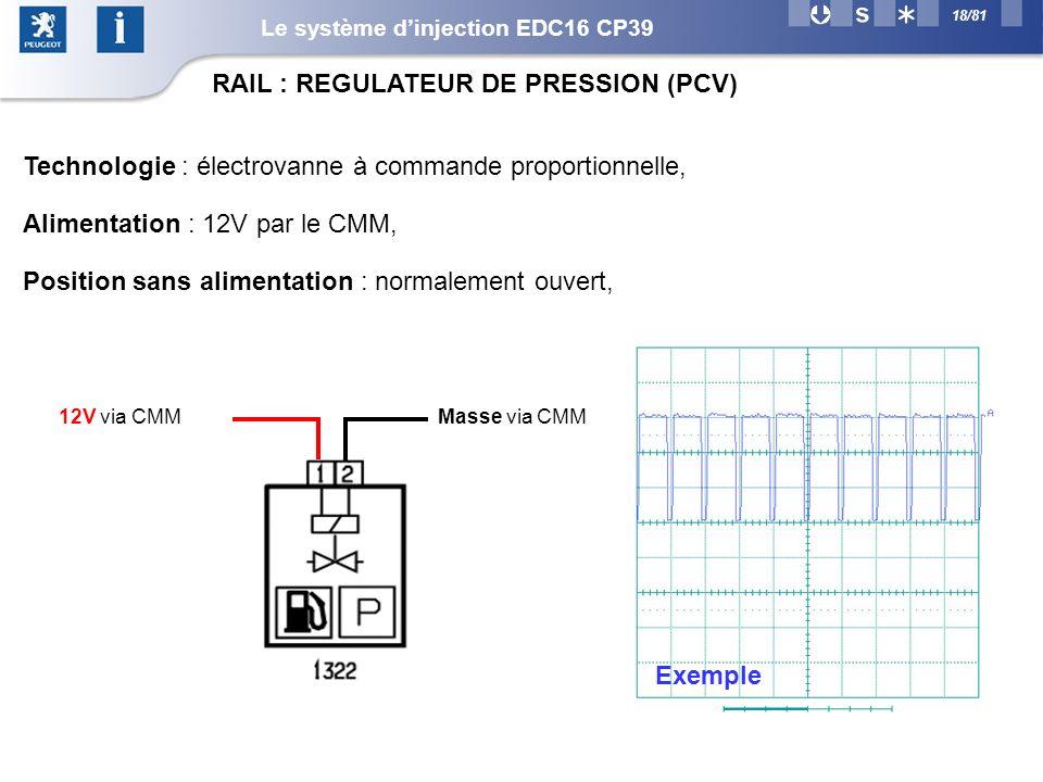 18/81 Masse via CMM12V via CMM Technologie : électrovanne à commande proportionnelle, Alimentation : 12V par le CMM, Position sans alimentation : normalement ouvert, RAIL : REGULATEUR DE PRESSION (PCV) Exemple Le système dinjection EDC16 CP39