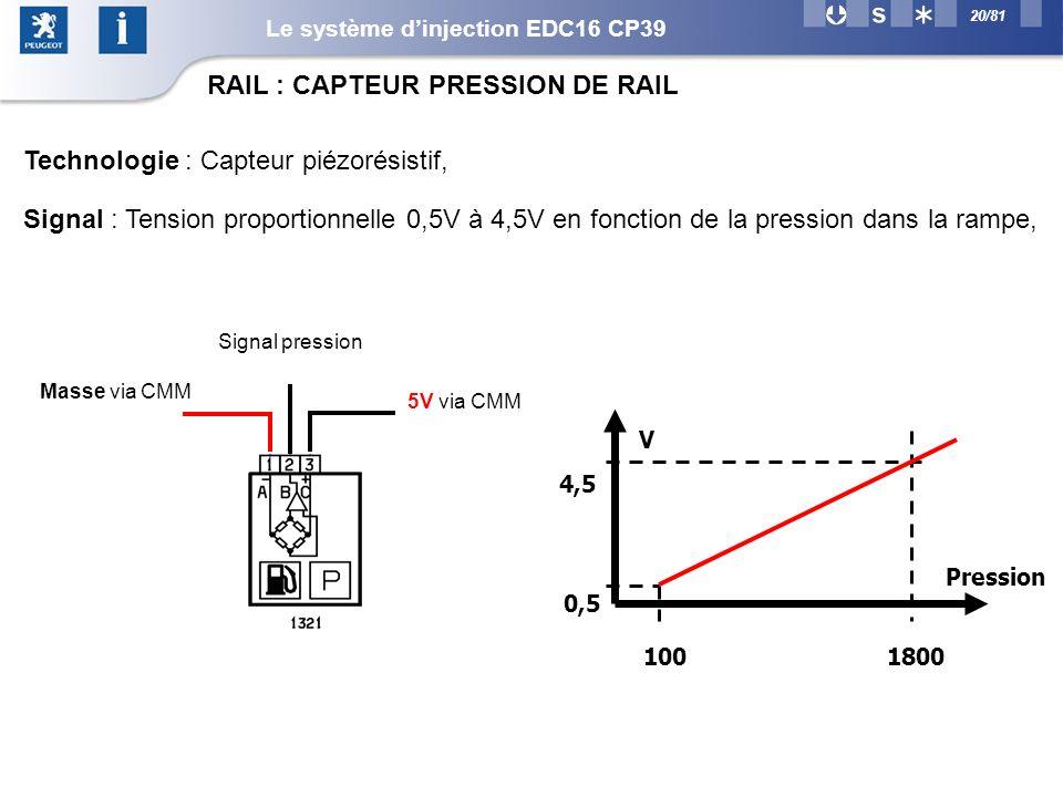 20/81 Masse via CMM 5V via CMM Signal pression Technologie : Capteur piézorésistif, Signal : Tension proportionnelle 0,5V à 4,5V en fonction de la pression dans la rampe, V Pression 100 0,5 1800 4,5 RAIL : CAPTEUR PRESSION DE RAIL Le système dinjection EDC16 CP39