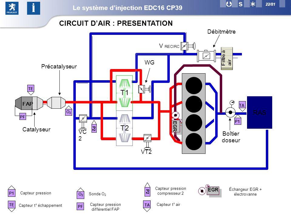 22/81 Capteur pression Capteur t° air Capteur pression compresseur 2 TA P1 P2 Capteur t° échappement Sonde O 2 Capteur pression différentiel FAP O2O2 PF Catalyseur Précatalyseur VC 2 WG V RECIRC Débitmètre VT2 Échangeur EGR + électrovanne Boîtier doseur P2 TA P1 T1 T2 RAS TE O2O2 PF FAP TE Filtre à air EGR CIRCUIT DAIR : PRESENTATION Le système dinjection EDC16 CP39