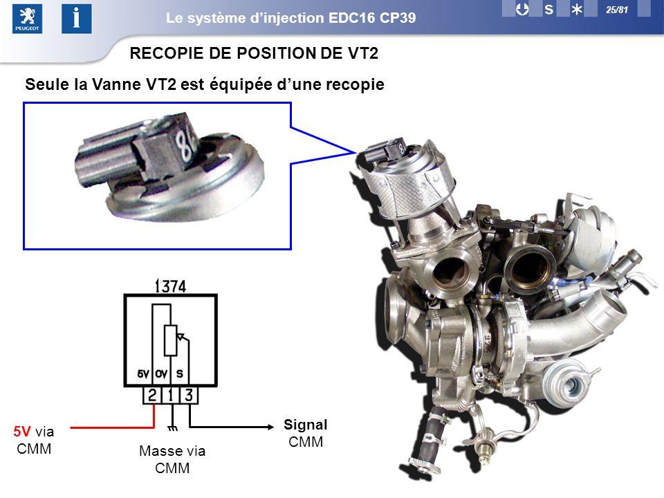 25/81 5V via CMM Masse via CMM Signal CMM Seule la Vanne VT2 est équipée dune recopie RECOPIE DE POSITION DE VT2 Le système dinjection EDC16 CP39