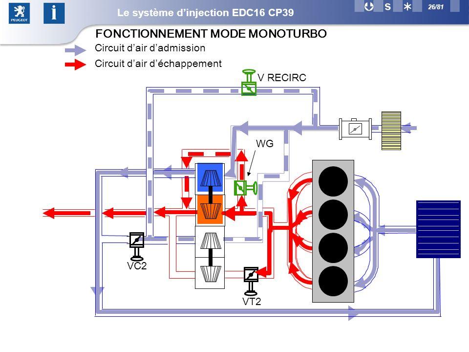 26/81 VC2 WG V RECIRC VT2 Circuit dair dadmission Circuit dair déchappement FONCTIONNEMENT MODE MONOTURBO Le système dinjection EDC16 CP39