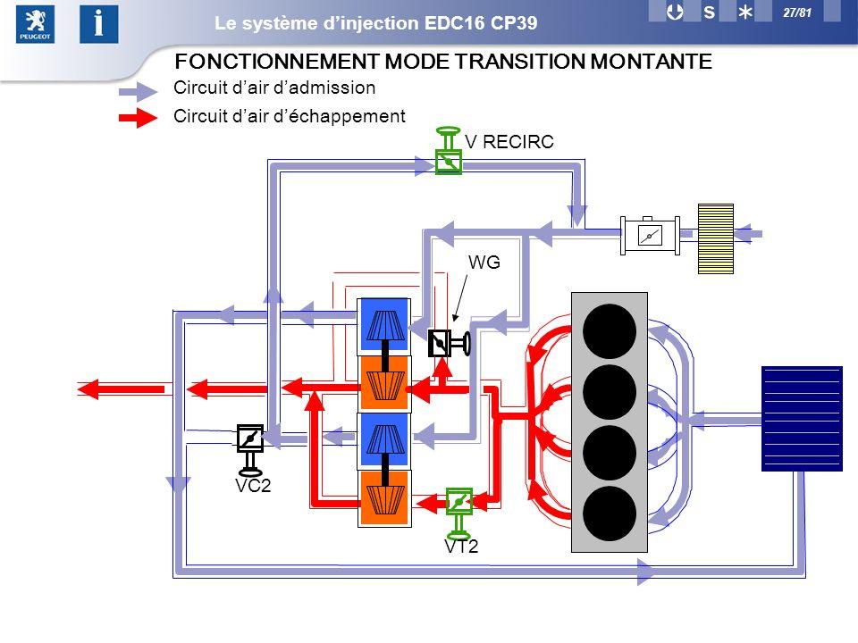 27/81 VC2 WG V RECIRC Circuit dair dadmission Circuit dair déchappement VT2 FONCTIONNEMENT MODE TRANSITION MONTANTE Le système dinjection EDC16 CP39