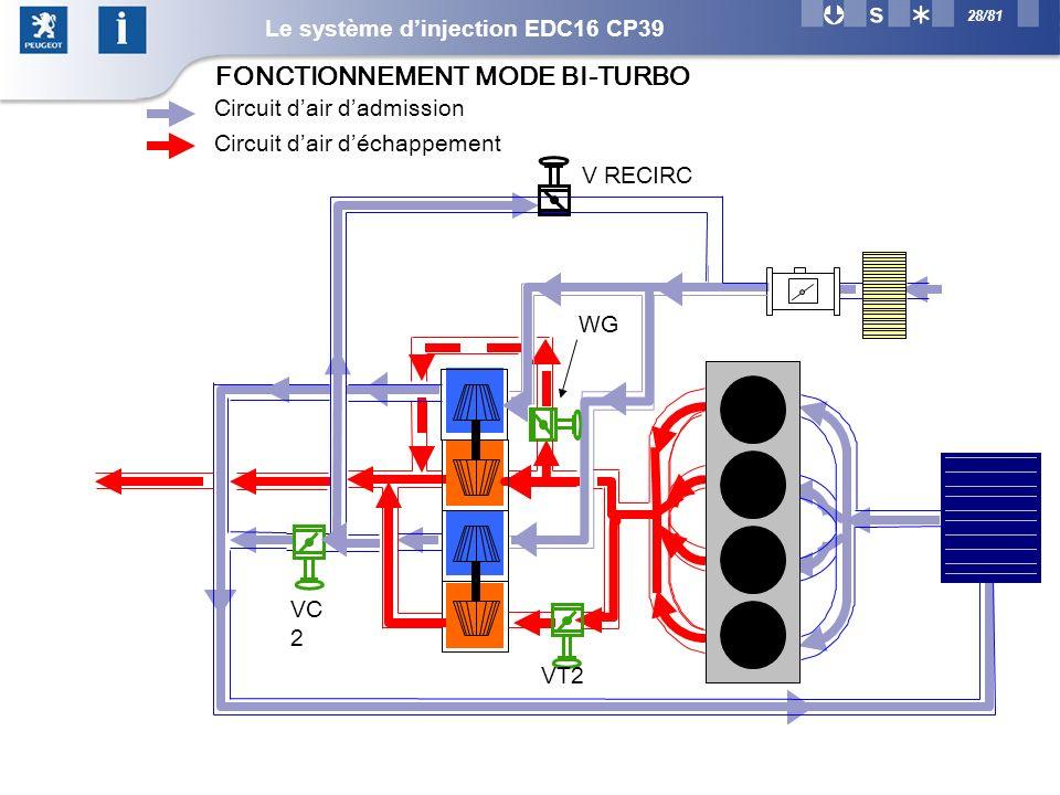 28/81 VC 2 WG V RECIRC Circuit dair dadmission Circuit dair déchappement VT2 FONCTIONNEMENT MODE BI-TURBO Le système dinjection EDC16 CP39