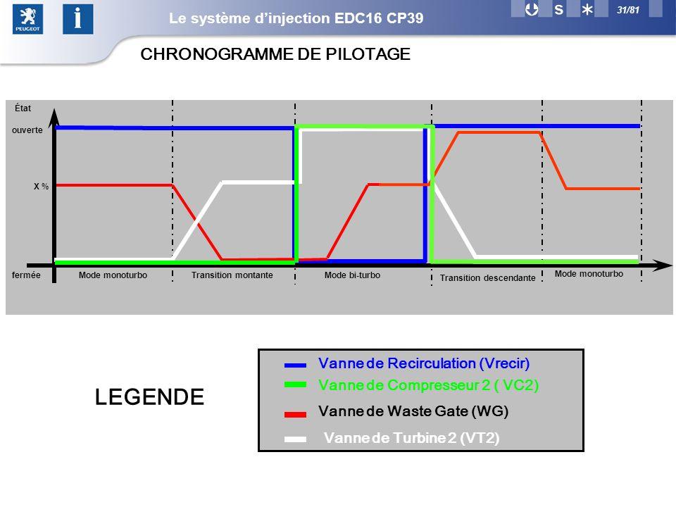 31/81 Vanne de Compresseur 2 ( VC2) Vanne de Waste Gate (WG) Vanne de Recirculation (Vrecir) Vanne de Turbine 2 (VT2) LEGENDE CHRONOGRAMME DE PILOTAGE Mode monoturboMode bi-turbo État fermée ouverte X % Transition montante Transition descendante Mode monoturbo Le système dinjection EDC16 CP39