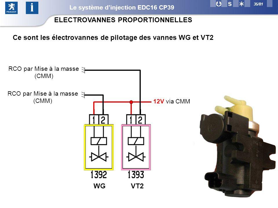 35/81 ELECTROVANNES PROPORTIONNELLES 12V via CMM RCO par Mise à la masse (CMM) WGVT2 Ce sont les électrovannes de pilotage des vannes WG et VT2 Le système dinjection EDC16 CP39
