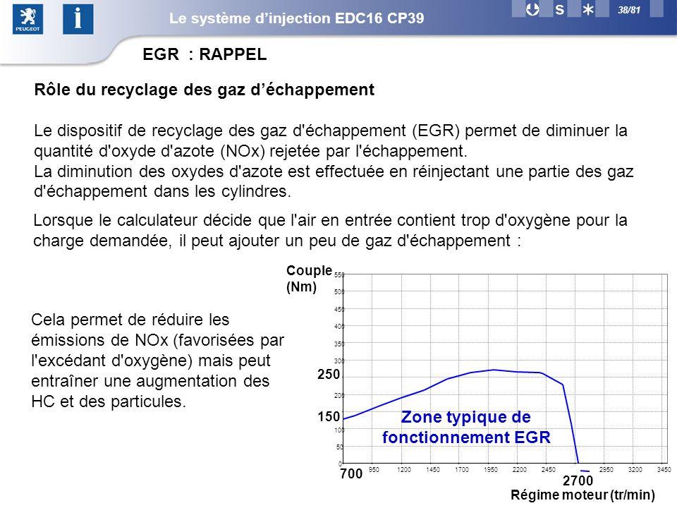 38/81 Rôle du recyclage des gaz déchappement Le dispositif de recyclage des gaz d échappement (EGR) permet de diminuer la quantité d oxyde d azote (NOx) rejetée par l échappement.