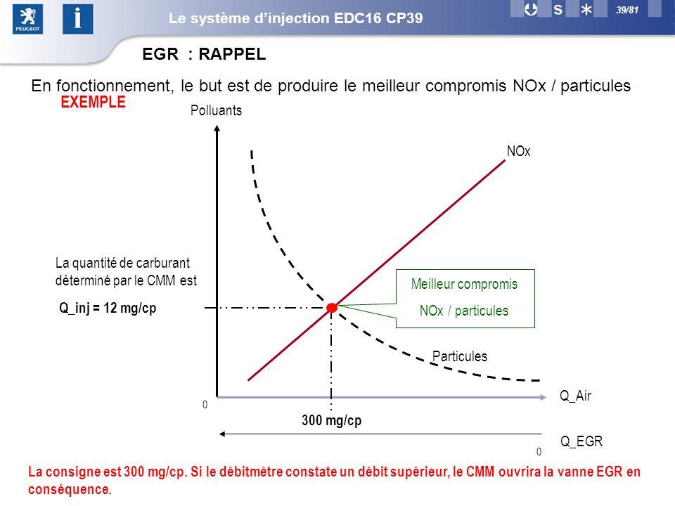39/81 EGR : RAPPEL Q_Air NOx Polluants Particules Q_EGR 0 0 300 mg/cp Meilleur compromis NOx / particules La quantité de carburant déterminé par le CMM est Q_inj = 12 mg/cp EXEMPLE La consigne est 300 mg/cp.