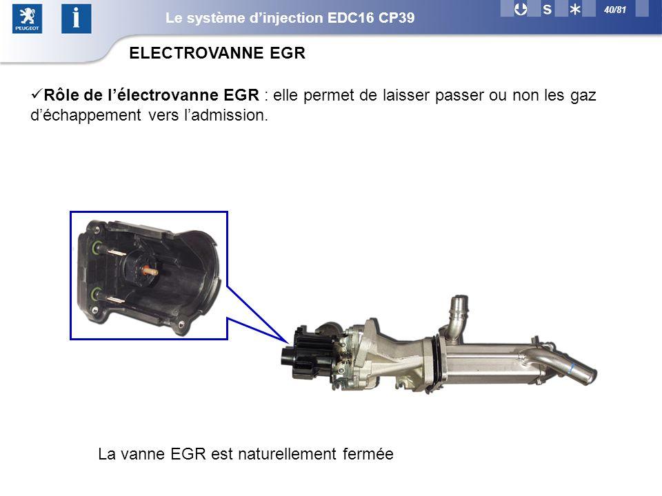 40/81 ELECTROVANNE EGR Rôle de lélectrovanne EGR : elle permet de laisser passer ou non les gaz déchappement vers ladmission.