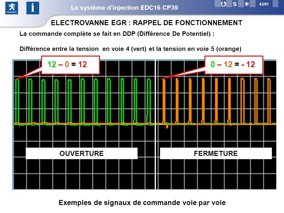 43/81 ELECTROVANNE EGR : RAPPEL DE FONCTIONNEMENT La commande complète se fait en DDP (Différence De Potentiel) : Différence entre la tension en voie 4 (vert) et la tension en voie 5 (orange) 12 – 0 = 12 OUVERTUREFERMETURE 0 – 12 = - 12 Exemples de signaux de commande voie par voie Le système dinjection EDC16 CP39