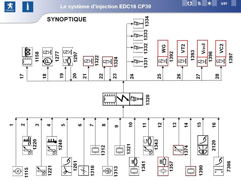 5/81 SYNOPTIQUE Le système dinjection EDC16 CP39
