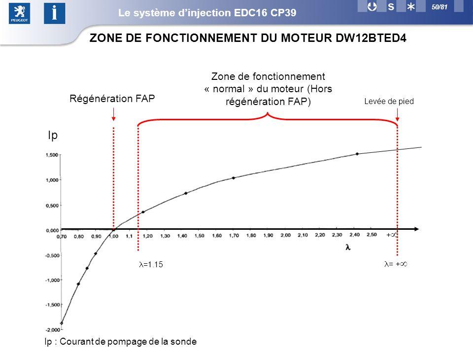 50/81 ZONE DE FONCTIONNEMENT DU MOTEUR DW12BTED4 + =1.15 = + Zone de fonctionnement « normal » du moteur (Hors régénération FAP) Levée de pied Régénération FAP Ip : Courant de pompage de la sonde Ip Le système dinjection EDC16 CP39