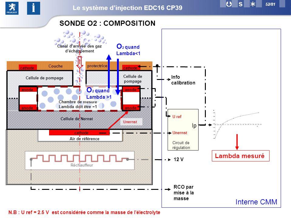 52/81 SONDE O2 : COMPOSITION Cellule de Nernst Réchauffeur protectrice Air de référence Canal darrivée des gaz déchappement Unernst cathode anode cathode anode Cellule de pompage Chambre de mesure Lambda doit être =1 Couche Circuit de régulation Ip Unernst U ref Lambda mesuré O 2 quand Lambda >1 O 2 quand Lambda<1 Cellule de pompage Info calibration 12 V RCO par mise à la masse Interne CMM N.B : U ref = 2.5 V est considérée comme la masse de lélectrolyte Le système dinjection EDC16 CP39