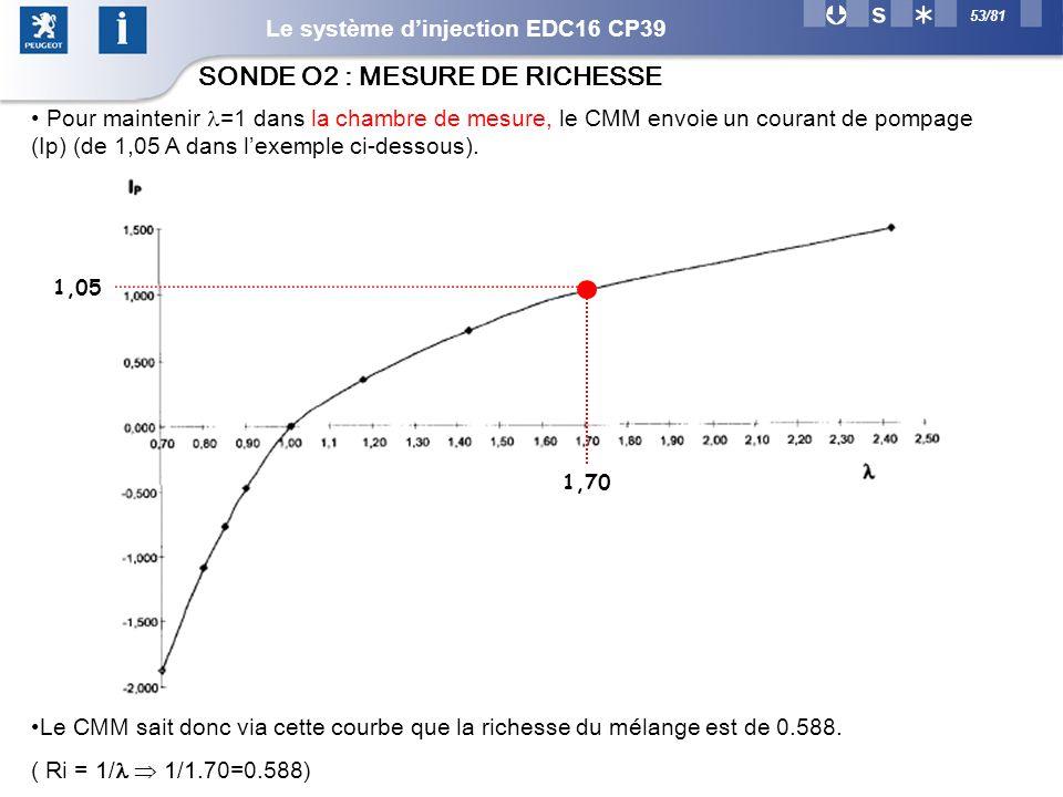 53/81 SONDE O2 : MESURE DE RICHESSE Le CMM sait donc via cette courbe que la richesse du mélange est de 0.588.