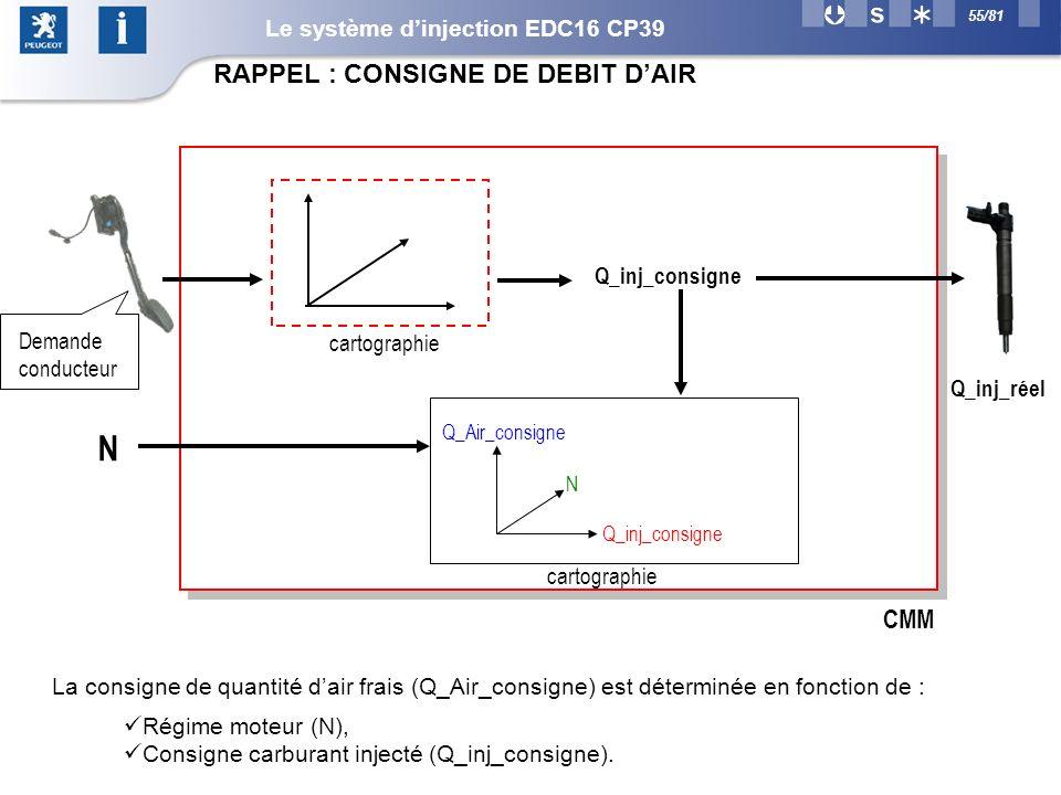 55/81 La consigne de quantité dair frais (Q_Air_consigne) est déterminée en fonction de : CMM cartographie Q_inj_consigne Q_inj_réel N Q_air_consigne: Q_Air_consigne N Q_inj_consigne cartographie Demande conducteur Régime moteur (N), Consigne carburant injecté (Q_inj_consigne).