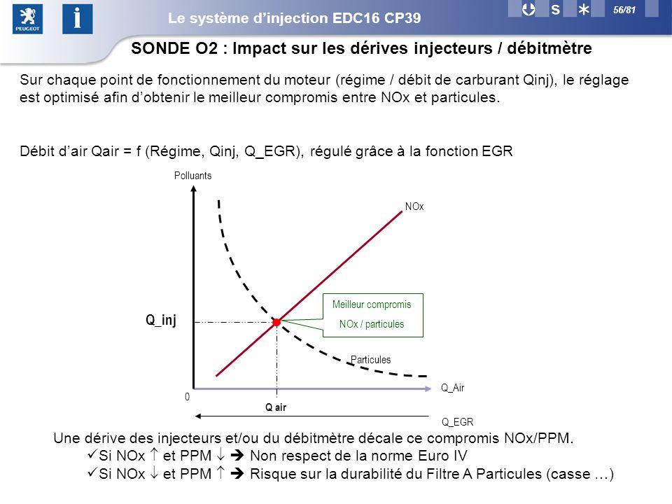 56/81 Sur chaque point de fonctionnement du moteur (régime / débit de carburant Qinj), le réglage est optimisé afin dobtenir le meilleur compromis entre NOx et particules.