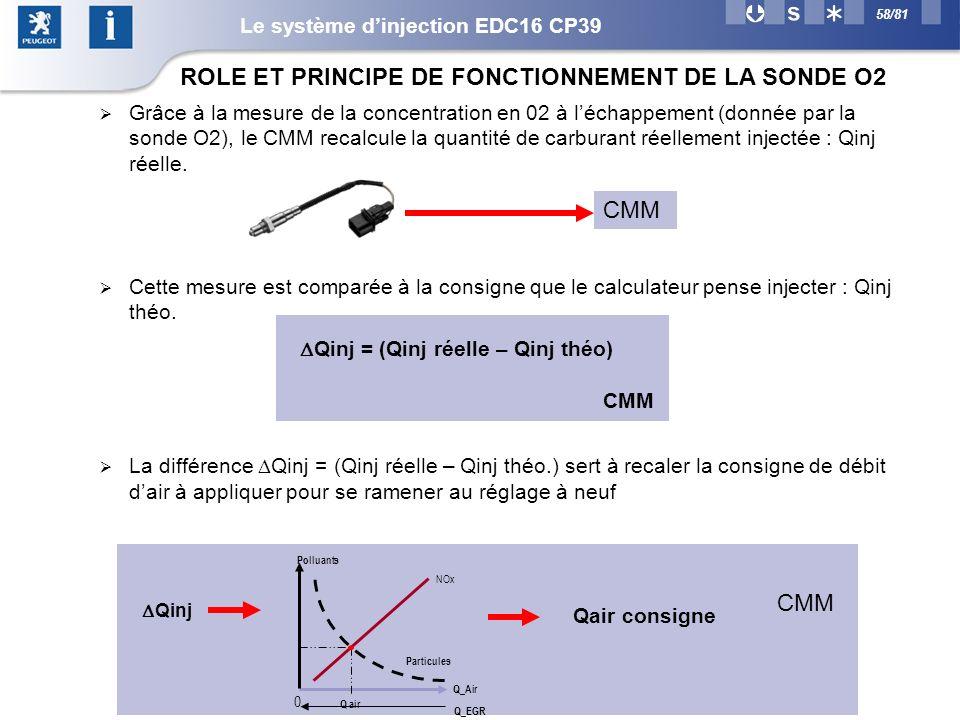 58/81 Grâce à la mesure de la concentration en 02 à léchappement (donnée par la sonde O2), le CMM recalcule la quantité de carburant réellement injectée : Qinj réelle.